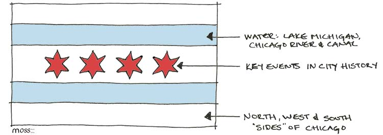 chicago flag sketch annotated