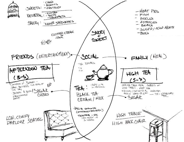 jolly posh concept diagram