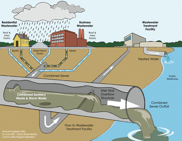 combined sewer