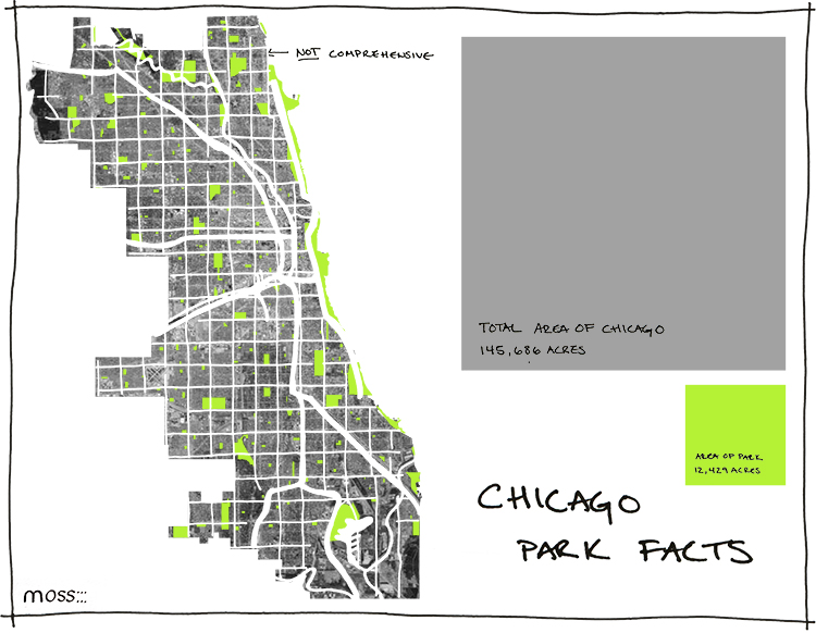 Chicago Urban Green Space