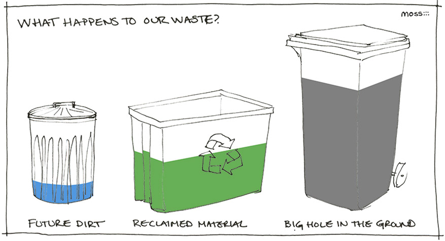 recycle, recycling, trash, compost