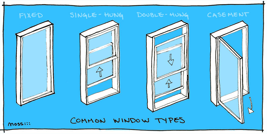 fixed, single-hung, double-hung, awning windows