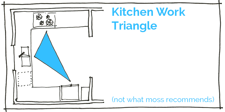 Kitchen triangle home design for Perfect kitchen triangle
