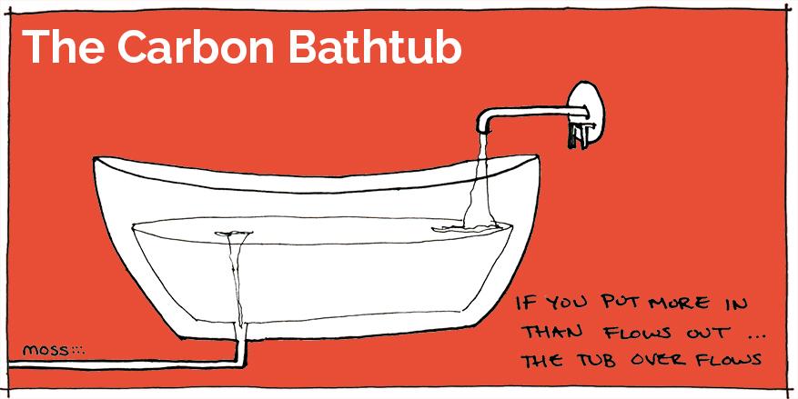 carbon bathtub climate change model