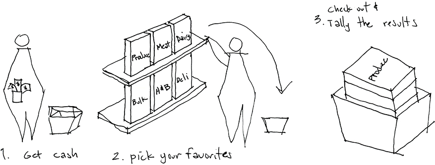 sketch_grocery preferences