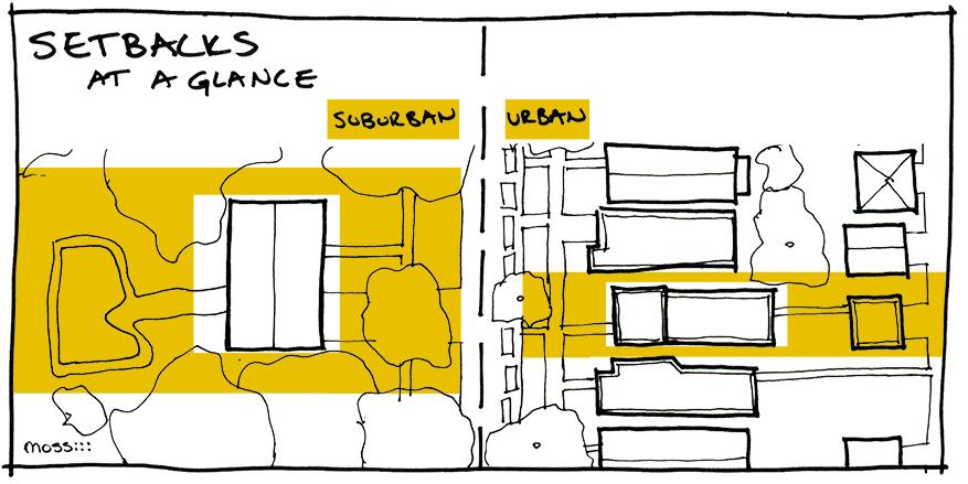 variations in setbacks suburban and urban