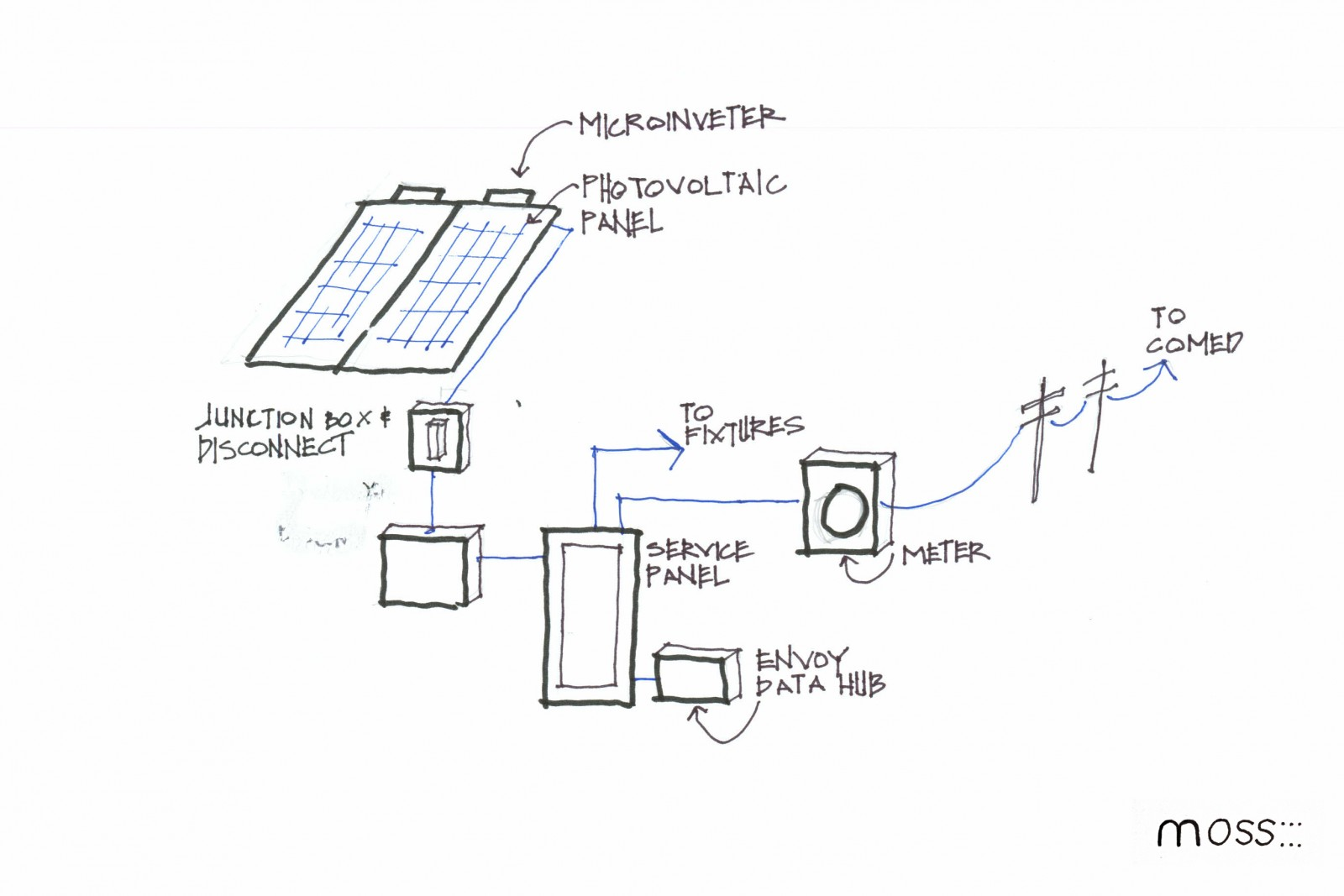 Solar Panels In Chicago What You Need To Know Moss Design Wiring Diagram Further Ac Disconnect Box On How Create Electricity A